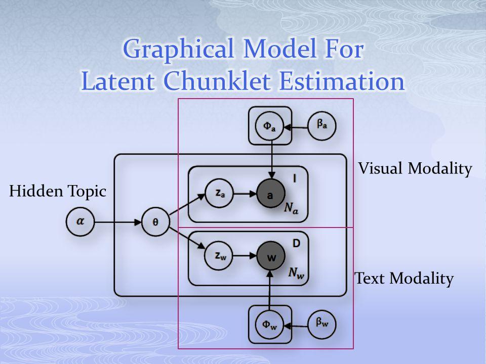 Text Modality Visual Modality Hidden Topic