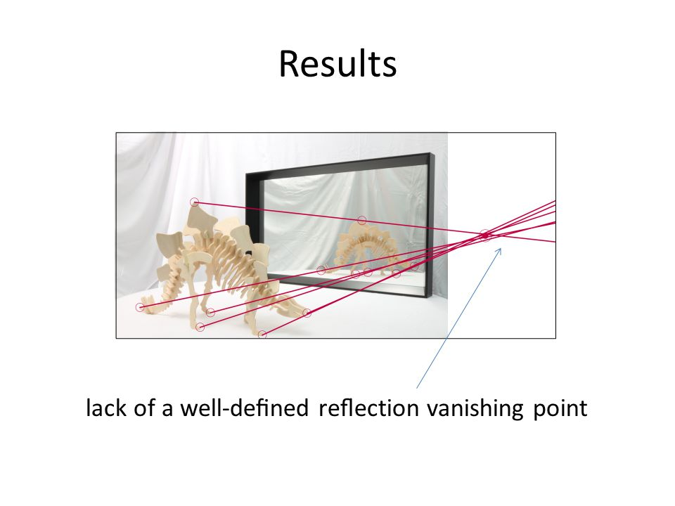 Results lack of a well-dened reection vanishing point