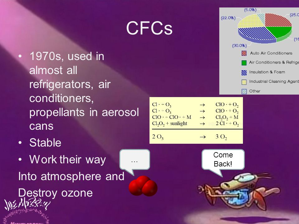 CFCs 1970s, used in almost all refrigerators, air conditioners, propellants in aerosol cans Stable Work their way Into atmosphere and Destroy ozone Come Back.