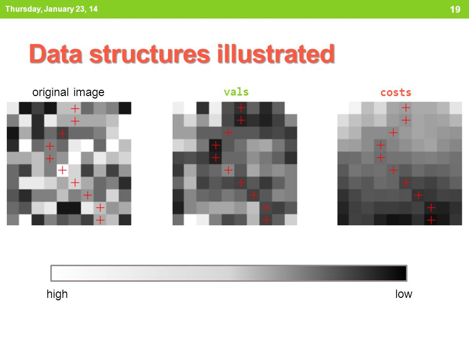 Data structures illustrated Thursday, January 23, 14 19 original image vals costs highlow