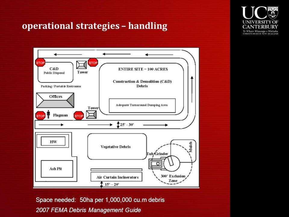 operational strategies – handling Space needed: 50ha per 1,000,000 cu.m debris 2007 FEMA Debris Management Guide