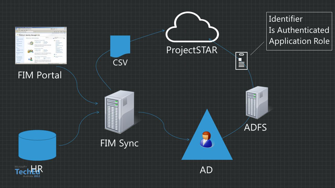 FIM Sync AD HR ProjectSTAR FIM Portal Identifier Is Authenticated Application Role ADFS CSV