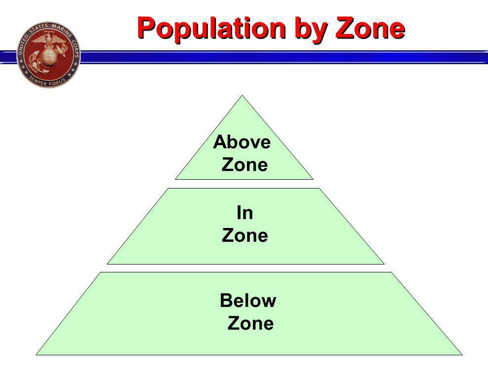 Above Zone In Zone Below Zone Population by Zone