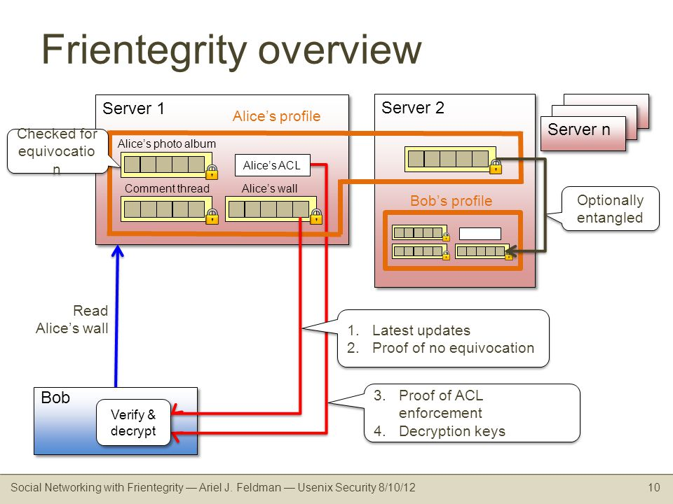 Server 1 Frientegrity overview Social Networking with Frientegrity Ariel J.