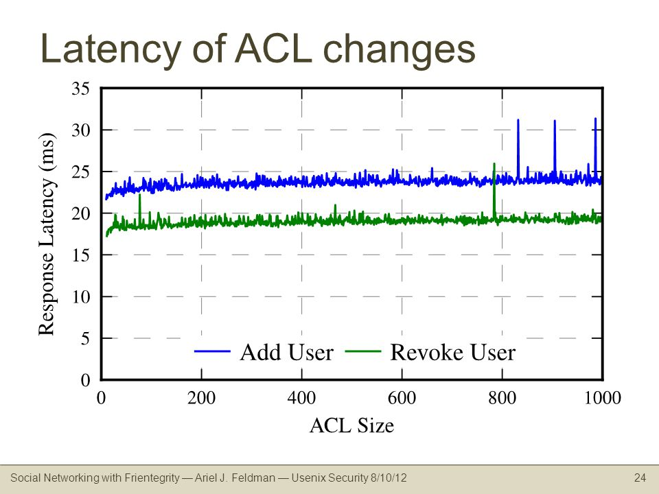 Latency of ACL changes Social Networking with Frientegrity Ariel J.