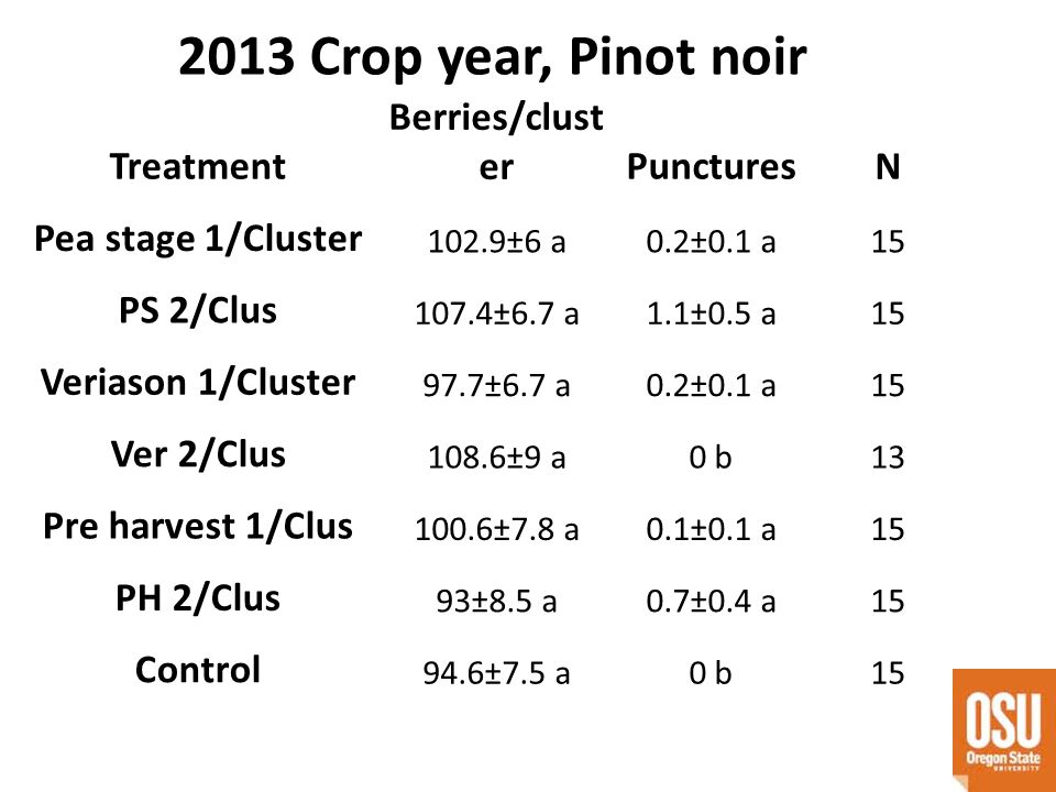 2013 Crop year, Pinot noir Treatment Berries/clust erPunctures N Pea stage 1/Cluster 102.9±6 a0.2±0.1 a15 PS 2/Clus 107.4±6.7 a1.1±0.5 a15 Veriason 1/Cluster 97.7±6.7 a0.2±0.1 a15 Ver 2/Clus 108.6±9 a0 b13 Pre harvest 1/Clus 100.6±7.8 a0.1±0.1 a15 PH 2/Clus 93±8.5 a0.7±0.4 a15 Control 94.6±7.5 a0 b15