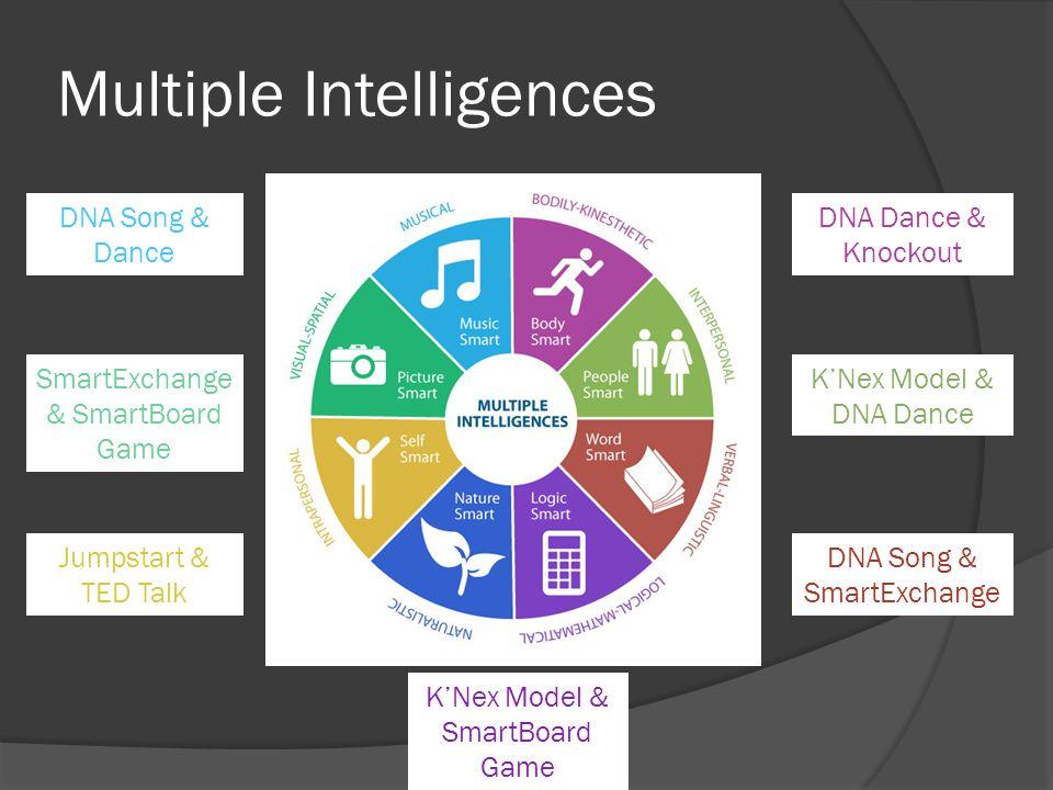 Multiple Intelligences DNA Song & Dance SmartExchange & SmartBoard Game Jumpstart & TED Talk DNA Dance & Knockout KNex Model & DNA Dance DNA Song & Sm