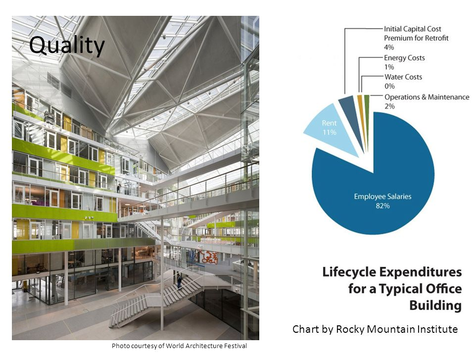 Quality Photo courtesy of World Architecture Festival Chart by Rocky Mountain Institute