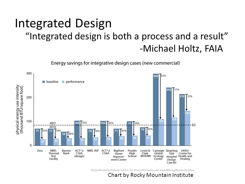 Integrated Design Integrated design is both a process and a result -Michael Holtz, FAIA Chart by Rocky Mountain Institute
