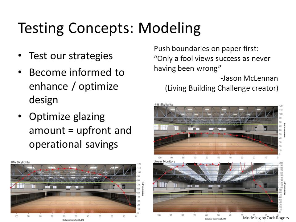 Testing Concepts: Modeling Test our strategies Become informed to enhance / optimize design Optimize glazing amount = upfront and operational savings
