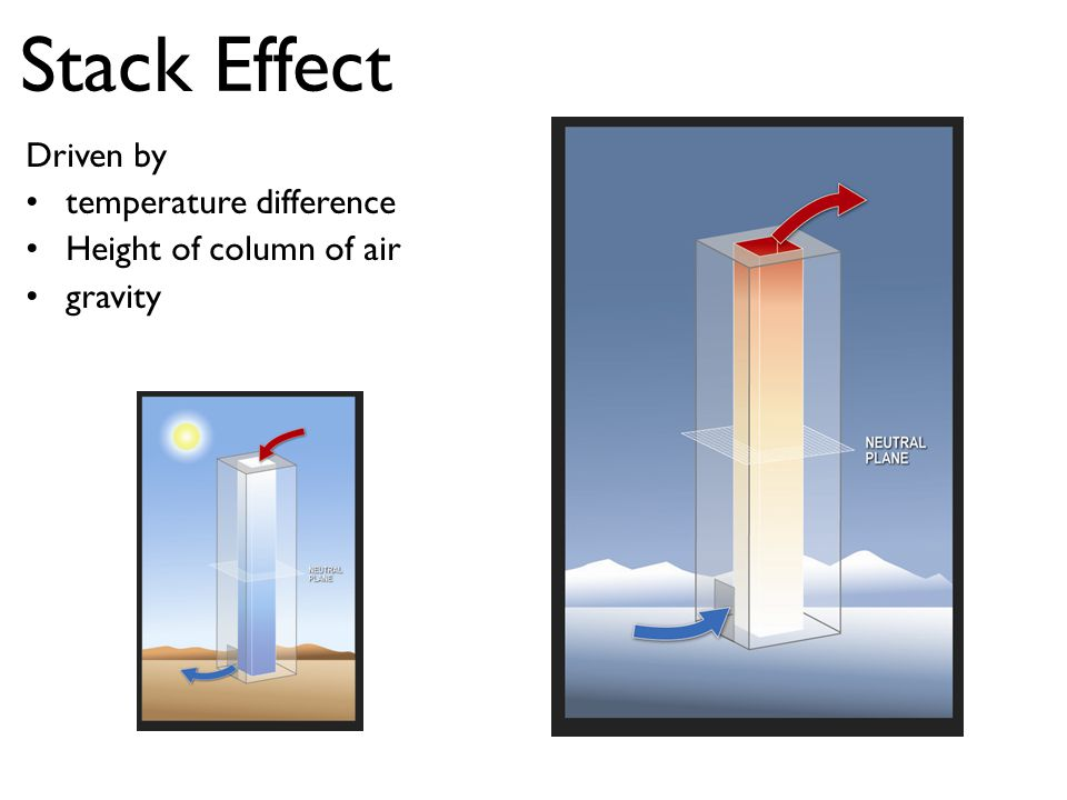 Stack Effect Driven by temperature difference Height of column of air gravity