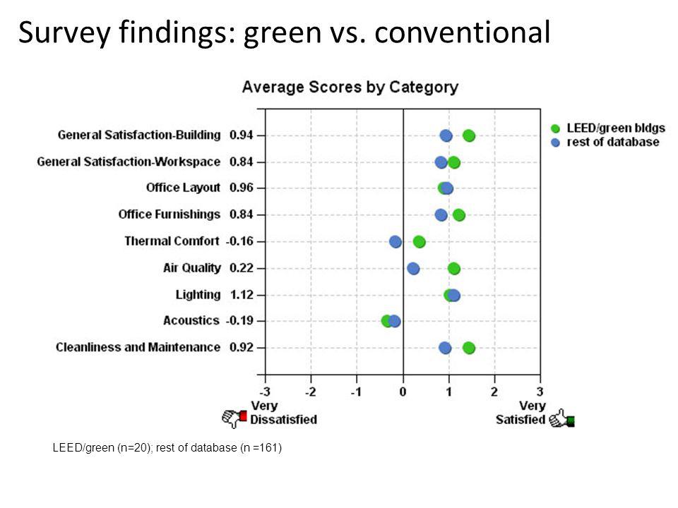 Survey findings: green vs. conventional LEED/green (n=20); rest of database (n =161)