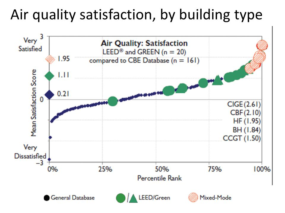 Air quality satisfaction, by building type