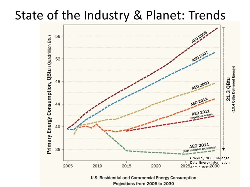 Graph by 2030 Challenge Data: Energy Information Administration State of the Industry & Planet: Trends
