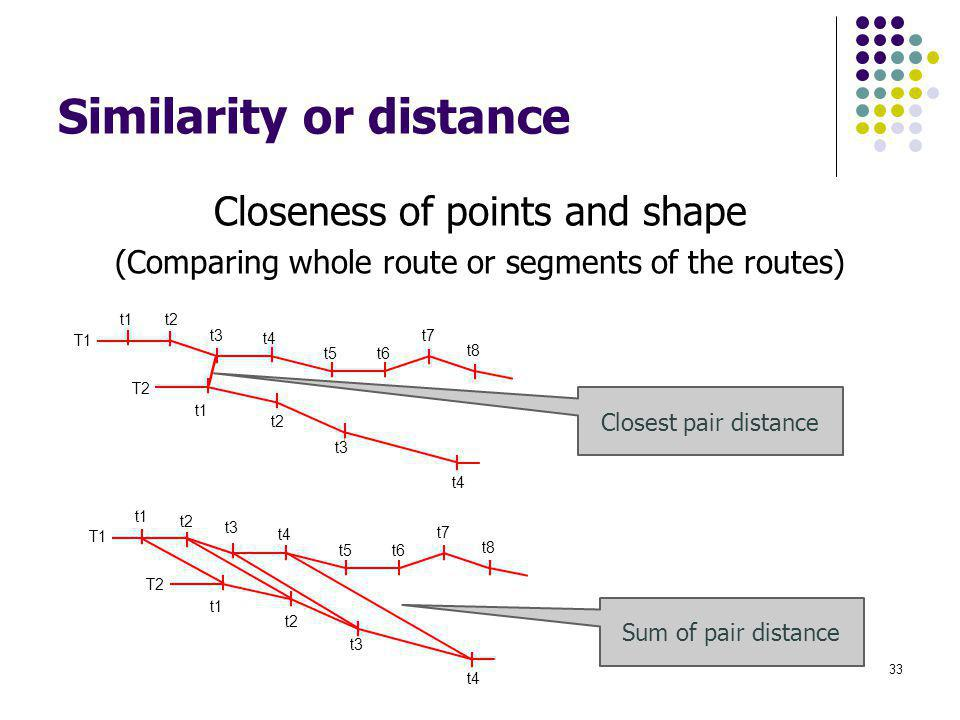 Similarity or distance Closeness of points and shape (Comparing whole route or segments of the routes) 33 t1 T1 t2 t3 t4 t5 t6 t7 t8 T2 t1 t2 t3 t4 t1