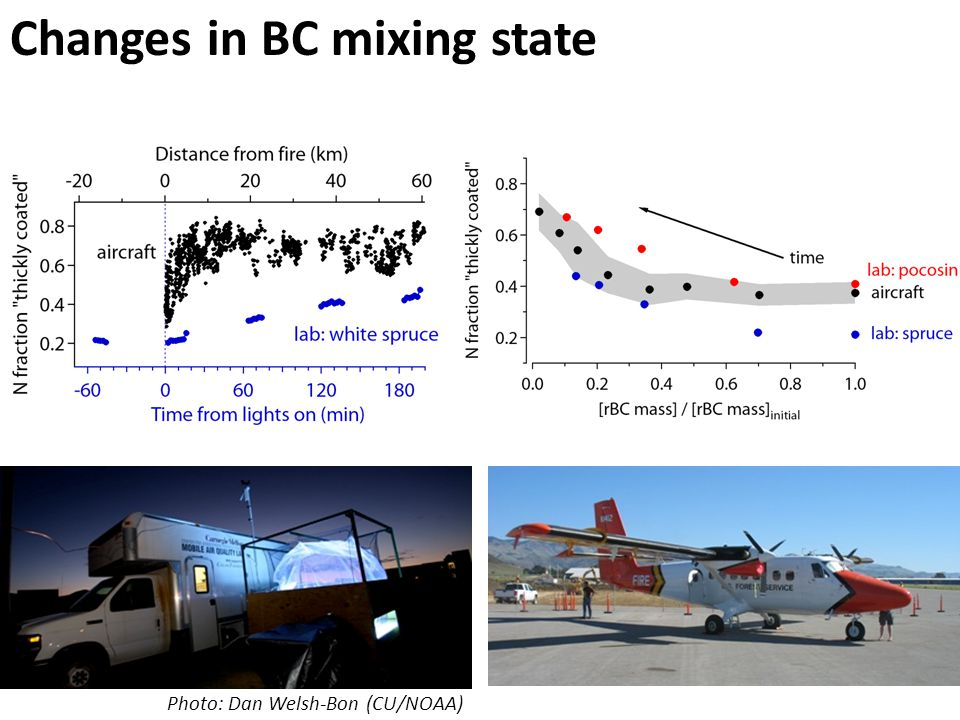 Changes in BC mixing state Photo: Dan Welsh-Bon (CU/NOAA)
