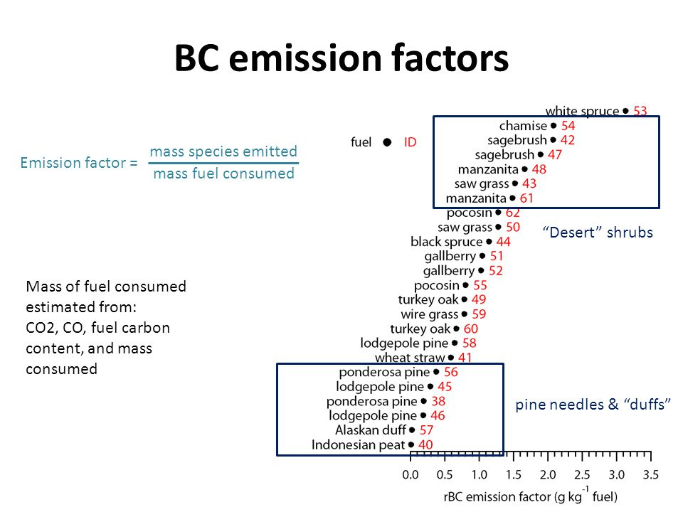 BC emission factors Emission factor = mass species emitted mass fuel consumed Desert shrubs pine needles & duffs Mass of fuel consumed estimated from: CO2, CO, fuel carbon content, and mass consumed