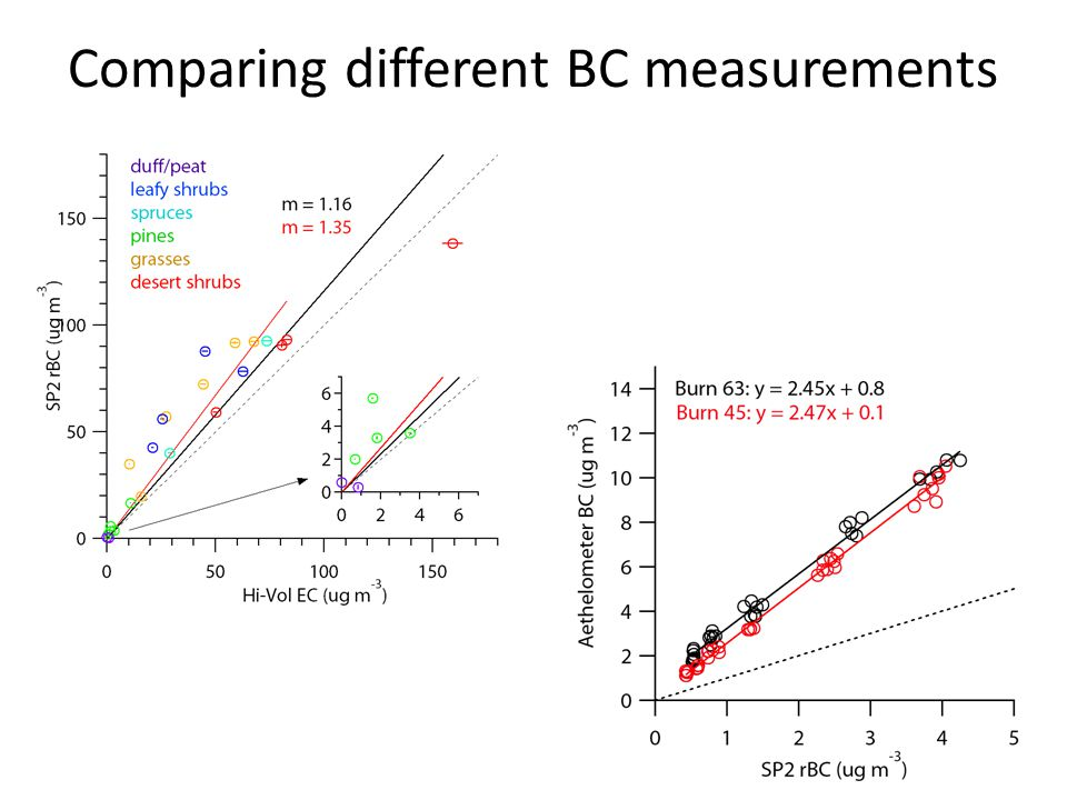 Comparing different BC measurements