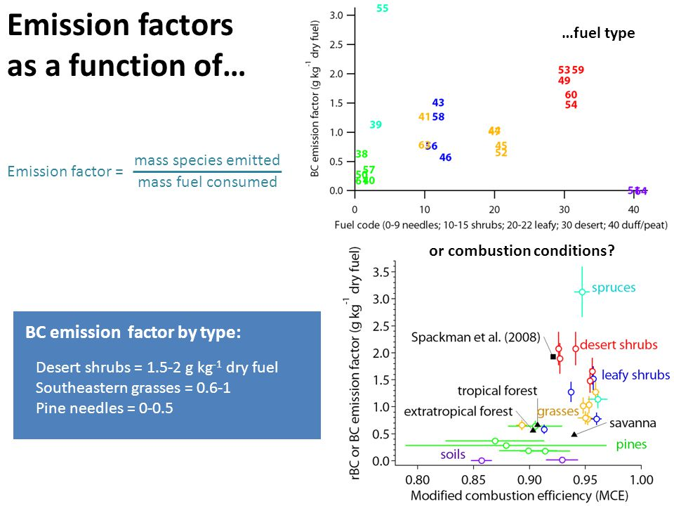 Emission factors as a function of… …fuel type Emission factor = mass species emitted mass fuel consumed or combustion conditions.