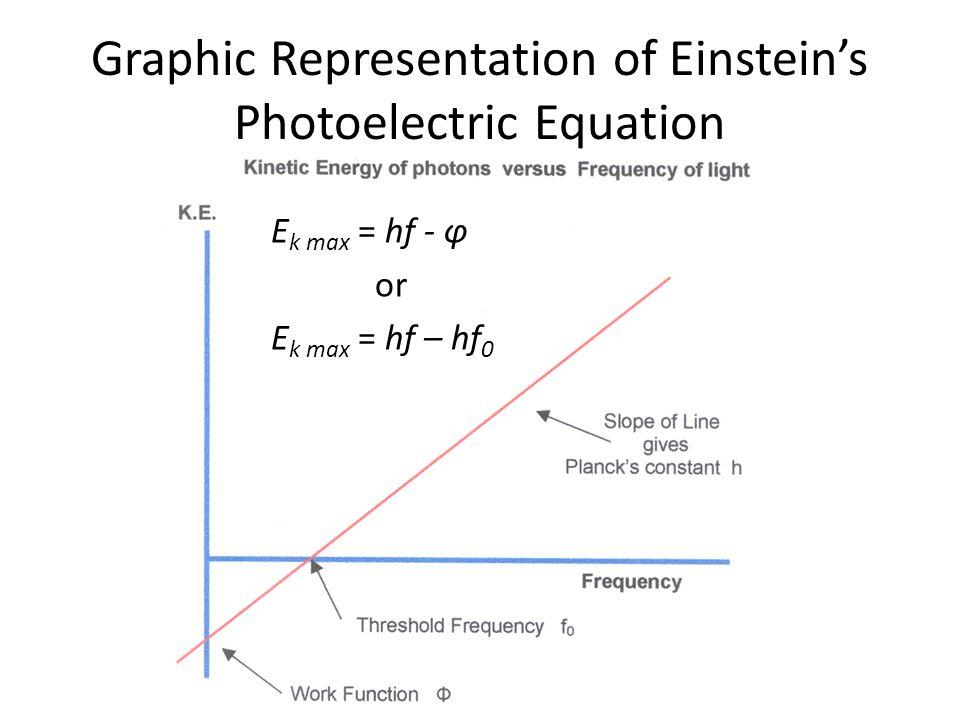 Graphic Representation of Einsteins Photoelectric Equation E k max = hf - φ or E k max = hf – hf 0