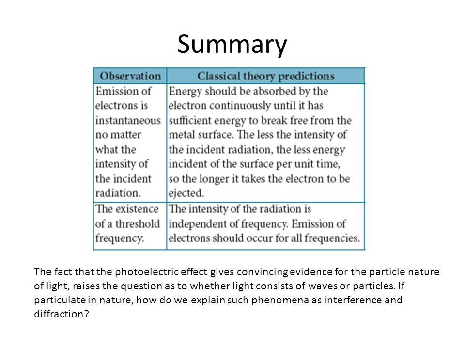 Summary The fact that the photoelectric effect gives convincing evidence for the particle nature of light, raises the question as to whether light con
