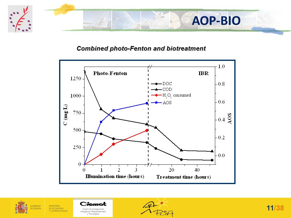 Combined photo-Fenton and biotreatment Biological treatment (IBR) Solar Photo-Fenton Industrial wastewater DOC 0 : 480 mg/L Non-biodegradable pesticid