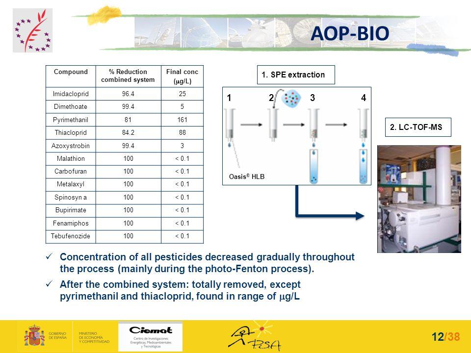 Compound% Reduction combined system Final conc ( g/L) Imidacloprid96.425 Dimethoate99.45 Pyrimethanil81161 Thiacloprid84.288 Azoxystrobin99.43 Malathi