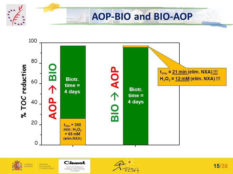 AOP-BIO and BIO-AOP 0 20 40 60 80 100 % TOC reduction AOP BIO Biotr. time = 4 days BIO AOP t 30w = 350 min; H 2 O 2 = 65 mM (elim.NXA) t 30w = 21 min
