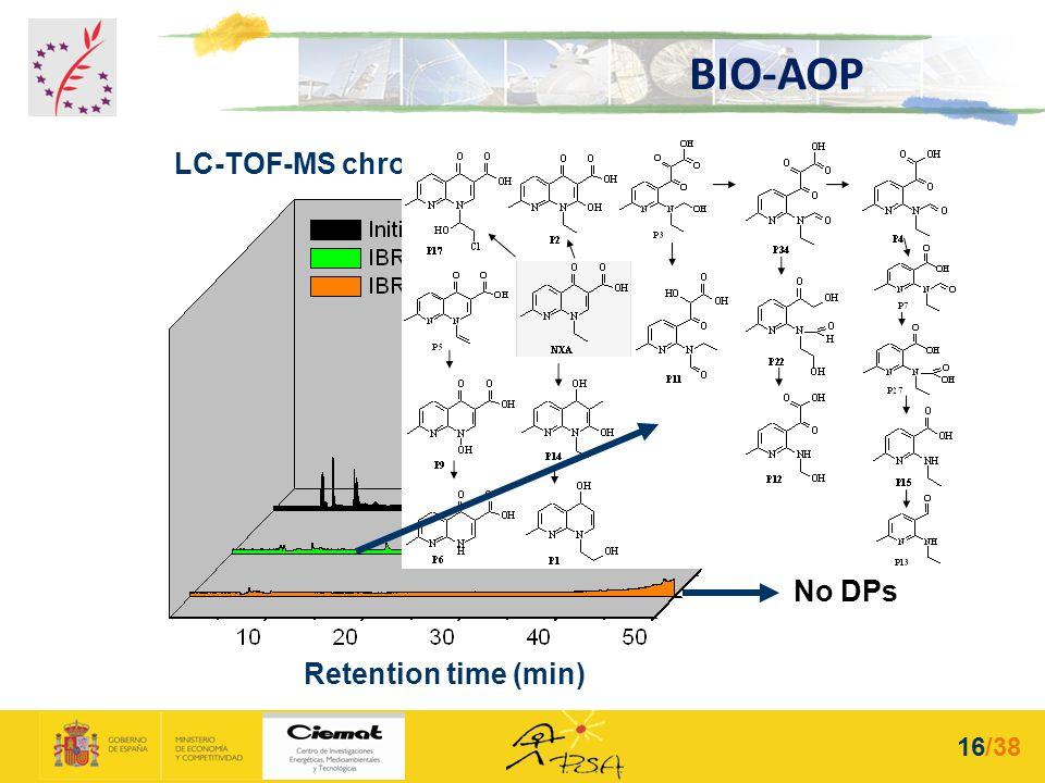 LC-TOF-MS chromatograms Retention time (min) No DPs BIO-AOP 16/38