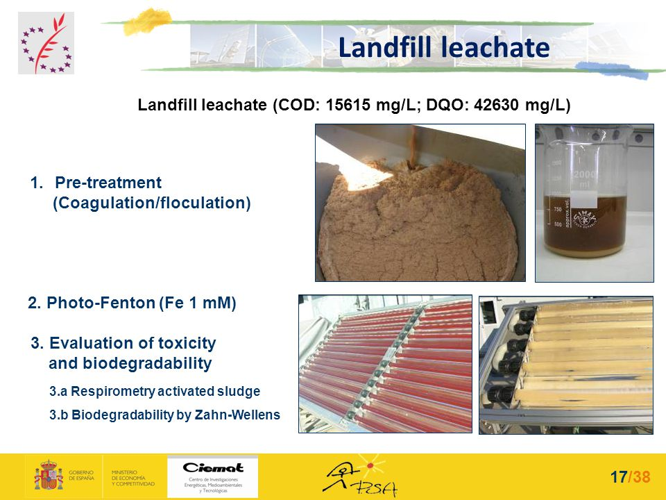 Landfill leachate (COD: 15615 mg/L; DQO: 42630 mg/L) 3. Evaluation of toxicity and biodegradability 3.a Respirometry activated sludge 3.b Biodegradabi