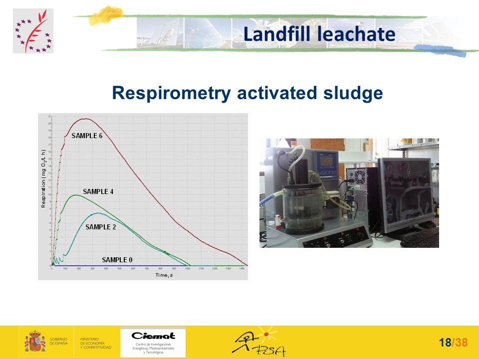 Respirometry activated sludge Landfill leachate 18/38