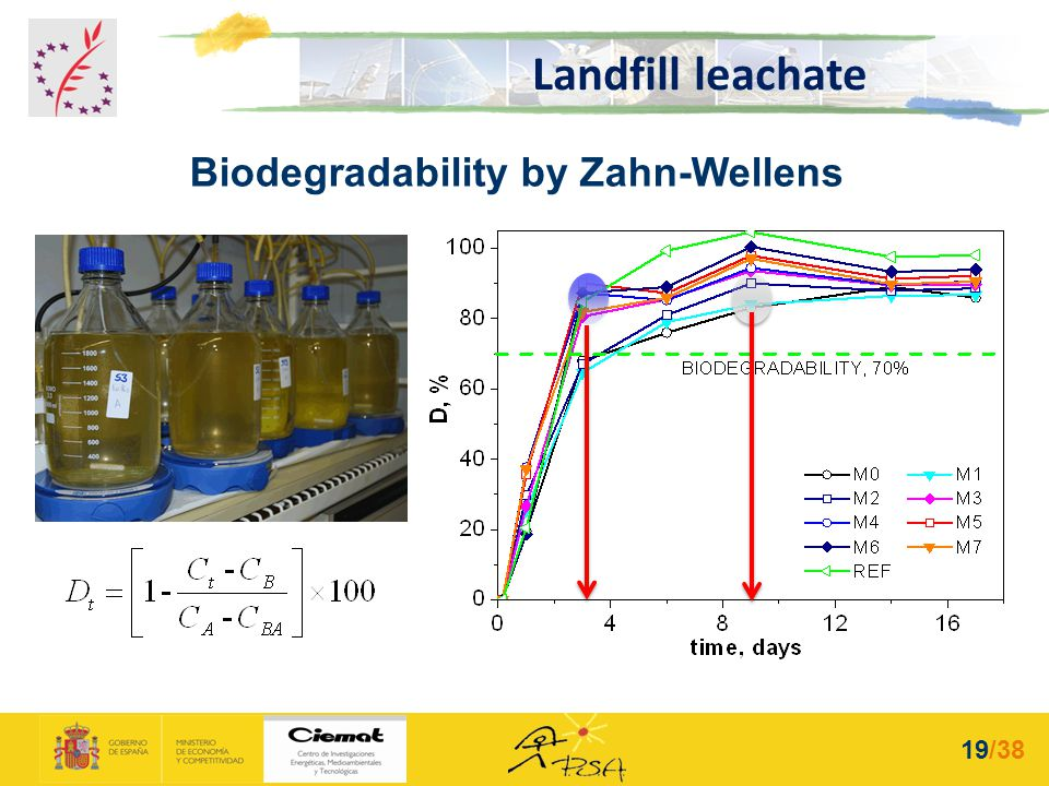 Biodegradability by Zahn-Wellens Landfill leachate 19/38