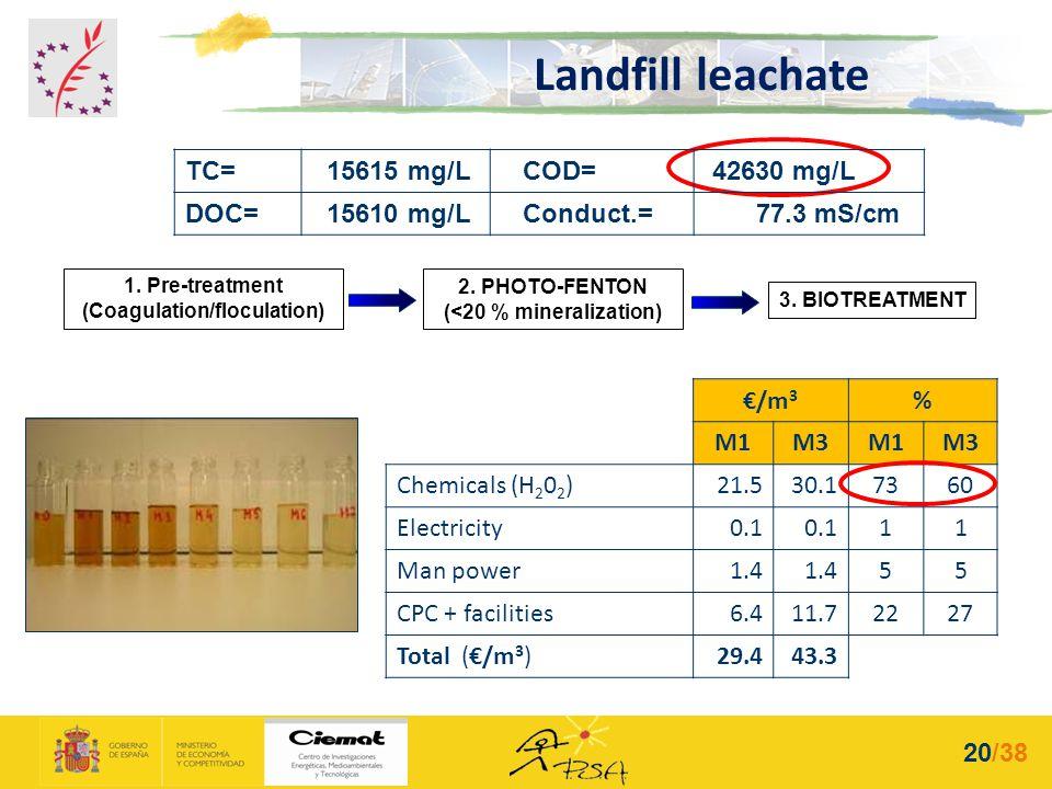 1. Pre-treatment (Coagulation/floculation) 2. PHOTO-FENTON (<20 % mineralization) 3. BIOTREATMENT Landfill leachate TC= 15615 mg/L COD= 42630 mg/L DOC