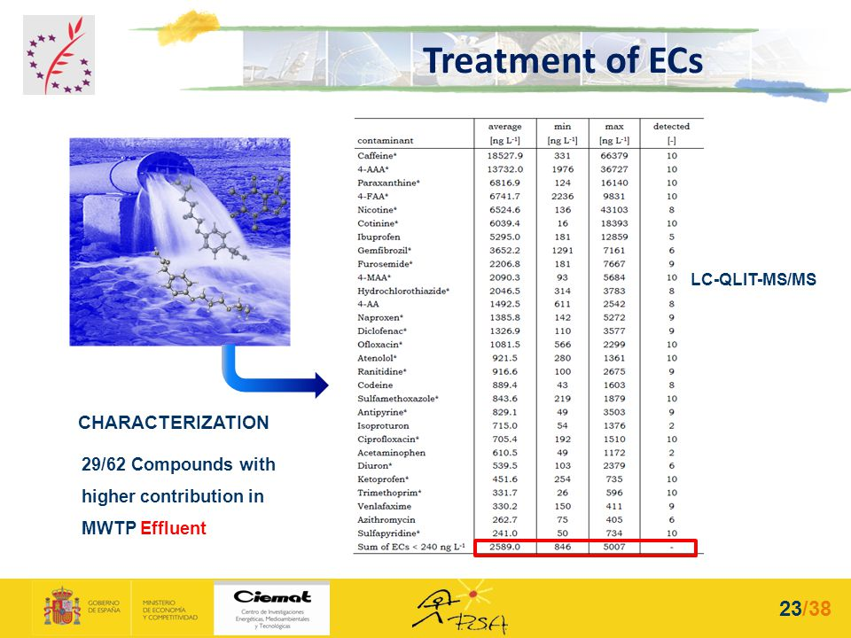 CHARACTERIZATION 29/62 Compounds with higher contribution in MWTP Effluent LC-QLIT-MS/MS Treatment of ECs 23/38