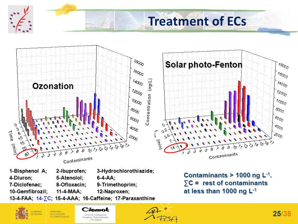 Contaminants > 1000 ng L -1. C = rest of contaminants at less than 1000 ng L -1 1-Bisphenol A; 2-Ibuprofen; 3-Hydrochlorothiazide; 4-Diuron; 5-Atenolo