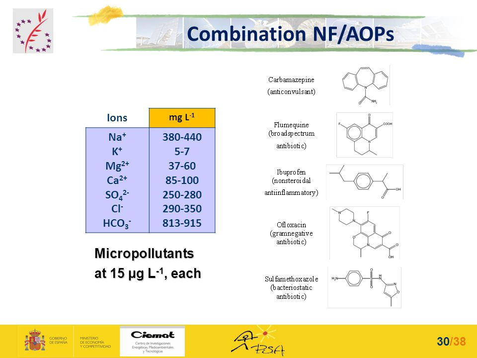 Micropollutants at 15 µg L -1, each Ions mg L -1 Na + K + Mg 2+ Ca 2+ SO 4 2- Cl - HCO 3 - 380-440 5-7 37-60 85-100 250-280 290-350 813-915 Combinatio