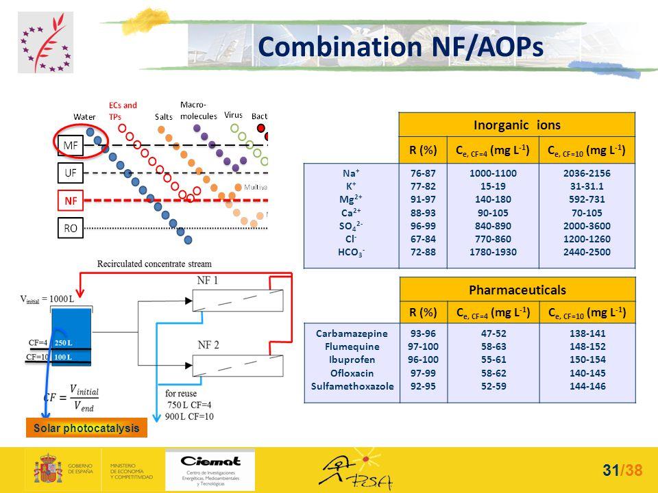 Solar photocatalysis Inorganic ions R (%)C e, CF=4 (mg L -1 )C e, CF=10 (mg L -1 ) Na + K + Mg 2+ Ca 2+ SO 4 2- Cl - HCO 3 - 76-87 77-82 91-97 88-93 9
