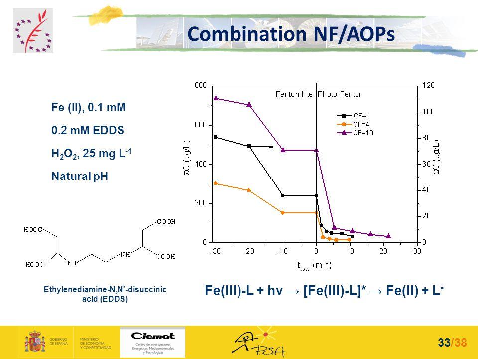 Fe(III)-L + hν [Fe(III)-L]* Fe(II) + L Fe (II), 0.1 mM 0.2 mM EDDS H 2 O 2, 25 mg L -1 Natural pH Ethylenediamine-N,N'-disuccinic acid (EDDS) Combinat