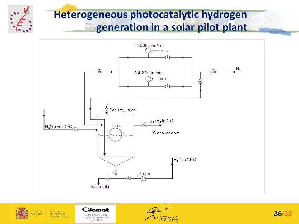 Heterogeneous photocatalytic hydrogen generation in a solar pilot plant 36/38