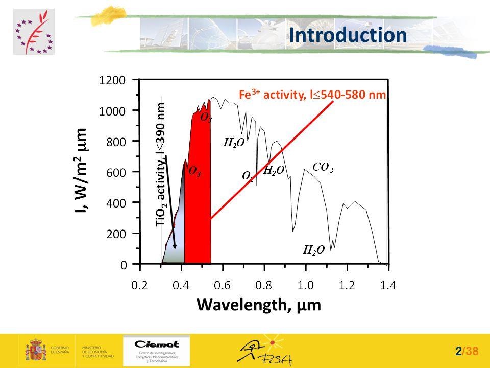 Introduction Wavelength, µm 2/38
