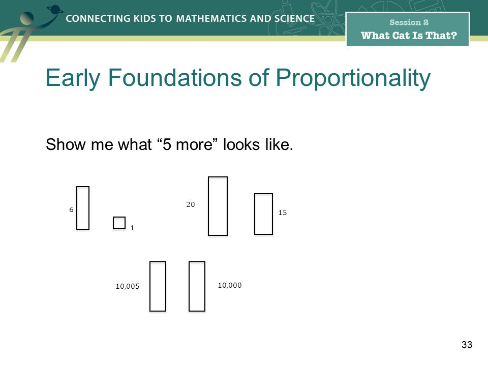 Show me what 5 more looks like. 33 1 6 15 20 10,000 10,005 Early Foundations of Proportionality
