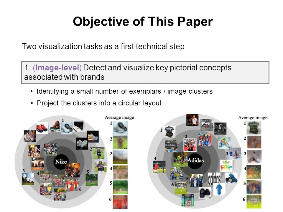 13 Identifying a small number of exemplars / image clusters Project the clusters into a circular layout Objective of This Paper 1.