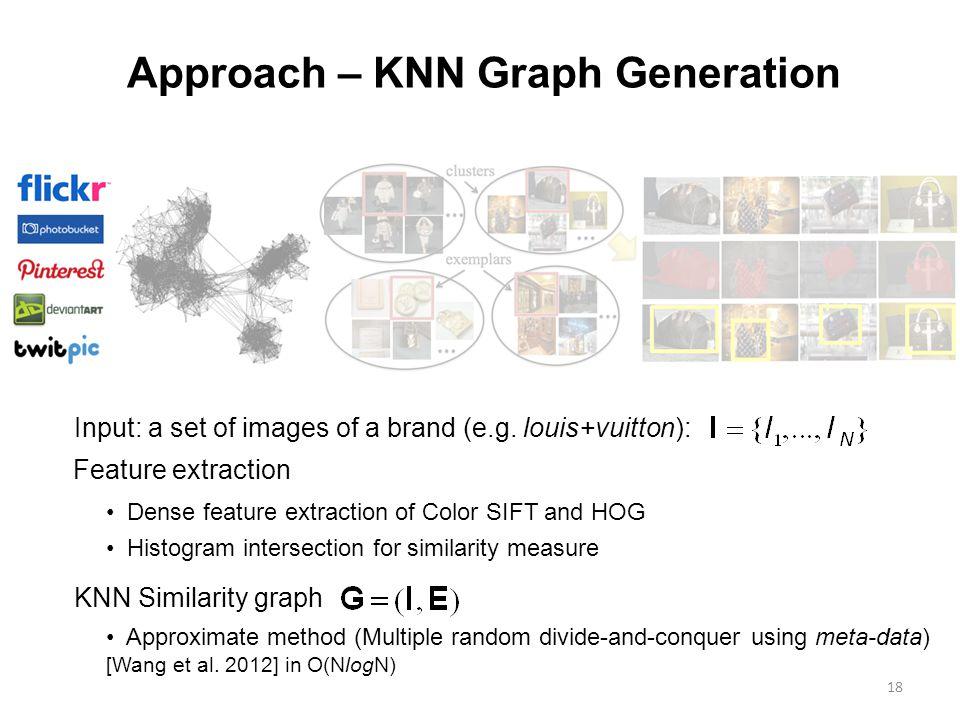 18 Approach – KNN Graph Generation Input: a set of images of a brand (e.g.