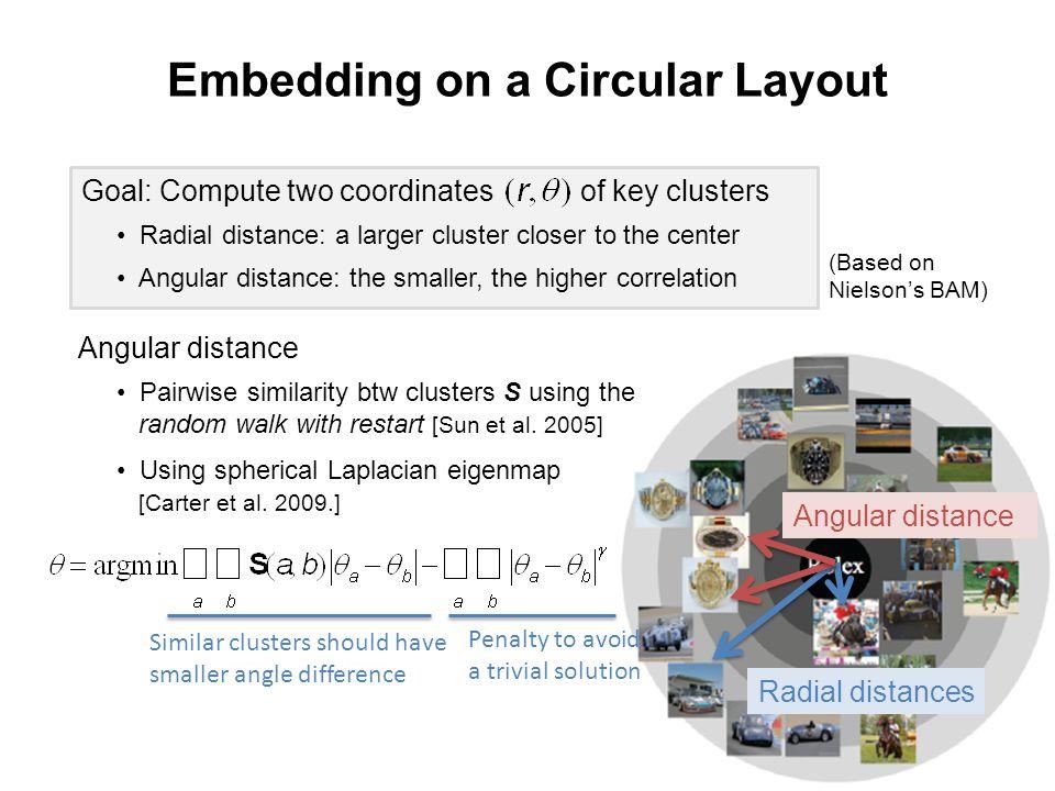 25 Embedding on a Circular Layout Angular distance Radial distances Angular distance Using spherical Laplacian eigenmap [Carter et al.