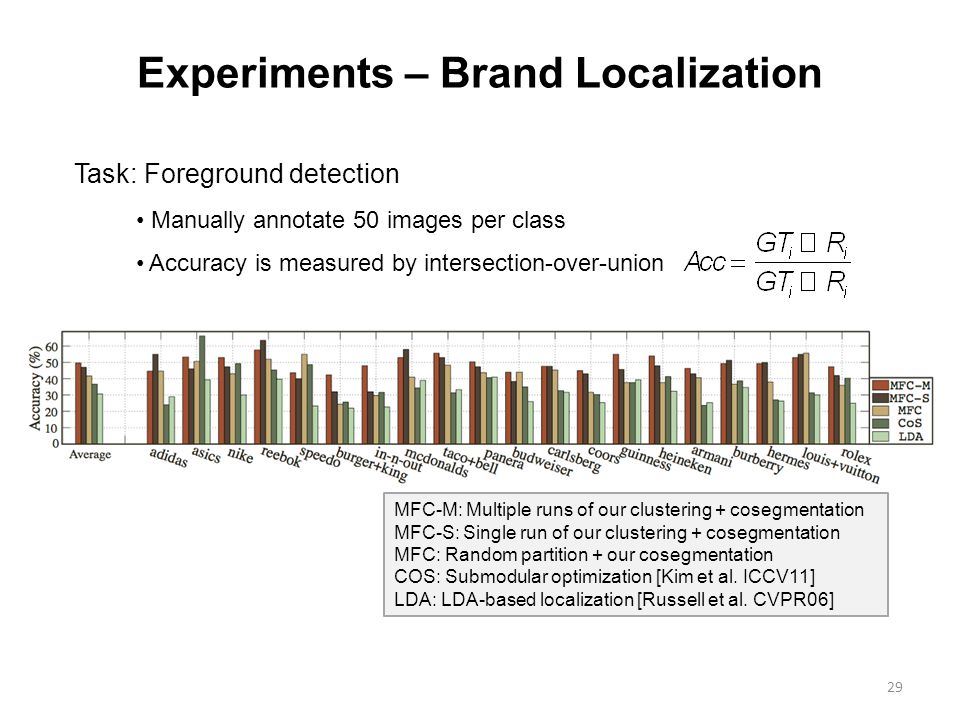 29 Experiments – Brand Localization Task: Foreground detection MFC-M: Multiple runs of our clustering + cosegmentation MFC-S: Single run of our clustering + cosegmentation MFC: Random partition + our cosegmentation COS: Submodular optimization [Kim et al.