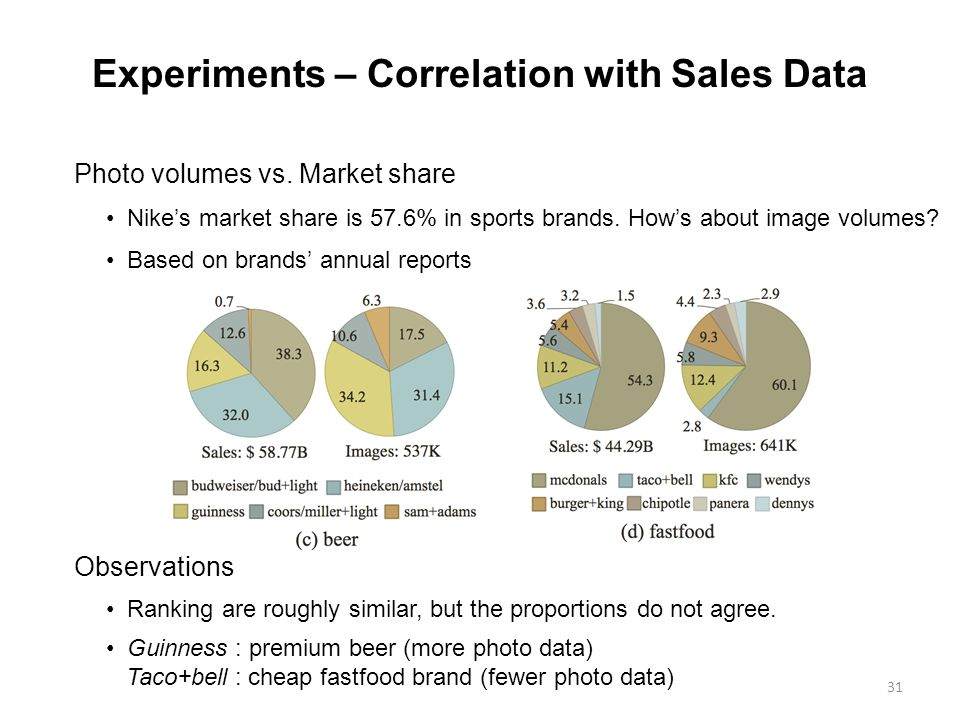 31 Experiments – Correlation with Sales Data Photo volumes vs.