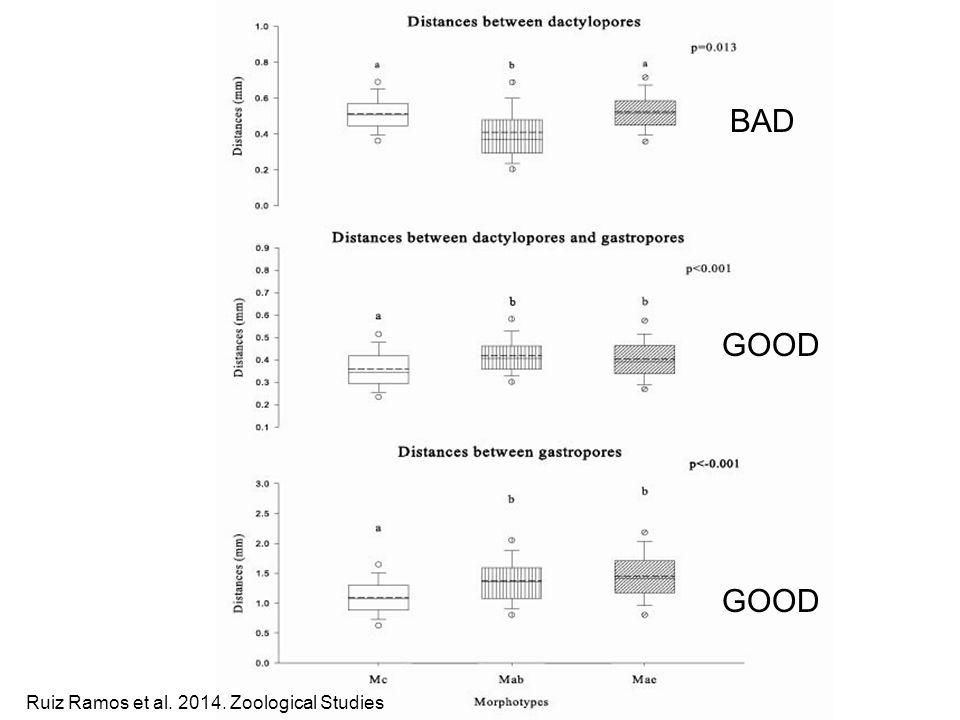 GOOD BAD GOOD Ruiz Ramos et al. 2014. Zoological Studies