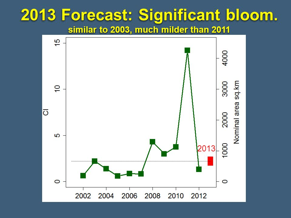 2013 Forecast: Significant bloom. similar to 2003, much milder than 2011 2013