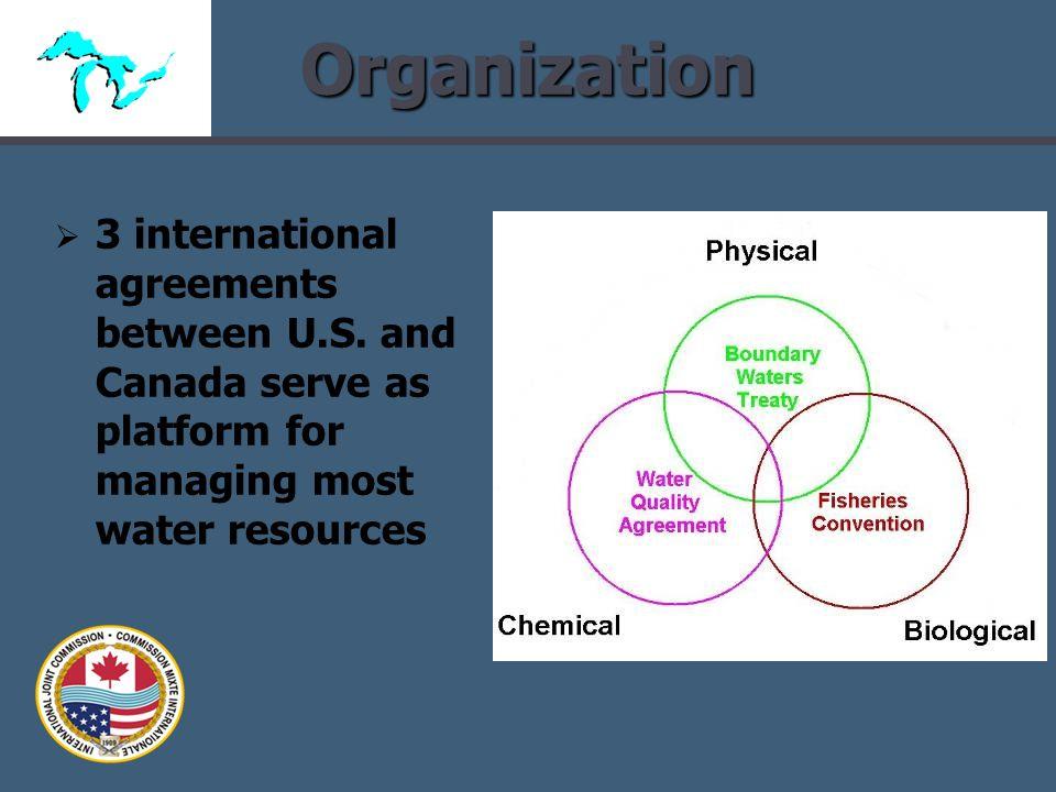 Organization 3 international agreements between U.S.