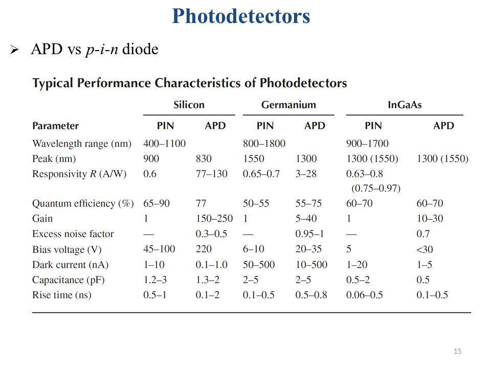 15 Photodetectors APD vs p-i-n diode